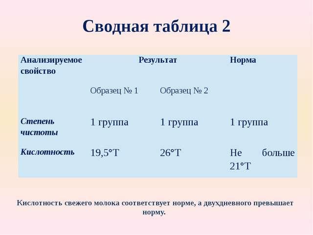 Сводная таблица 2 Кислотность свежего молока соответствует норме, а двухдневн...