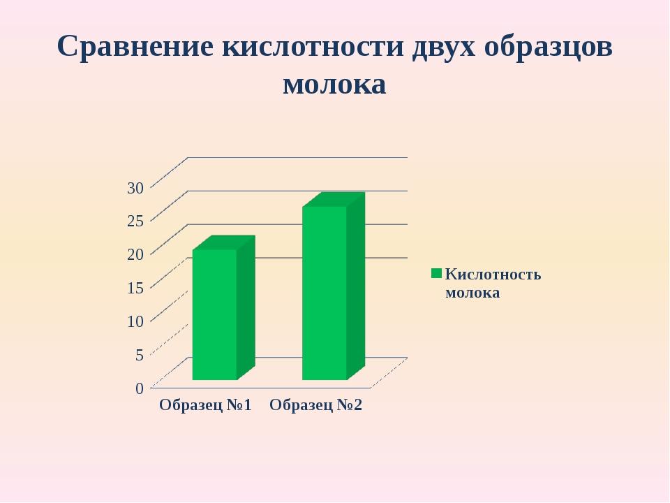 Сравнение кислотности двух образцов молока