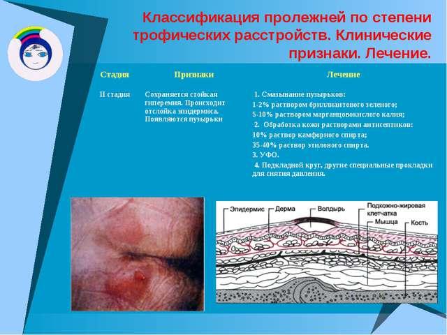 Классификация пролежней по степени трофических расстройств. Клинические призн...
