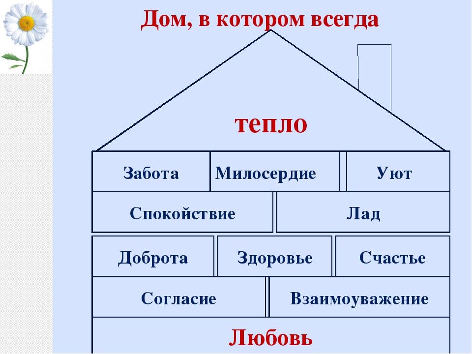 Дом, в котором всегда Любовь Согласие Взаимоуважение Доброта Здоровье Счастье...