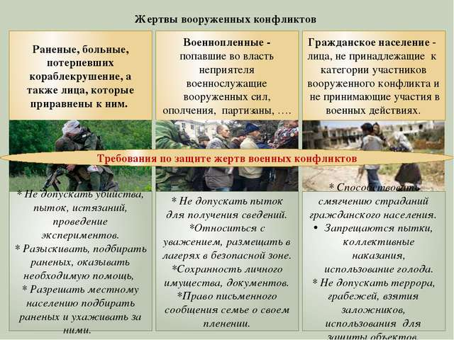 Жертвы вооруженных конфликтов Раненые, больные, потерпевших кораблекрушение,...
