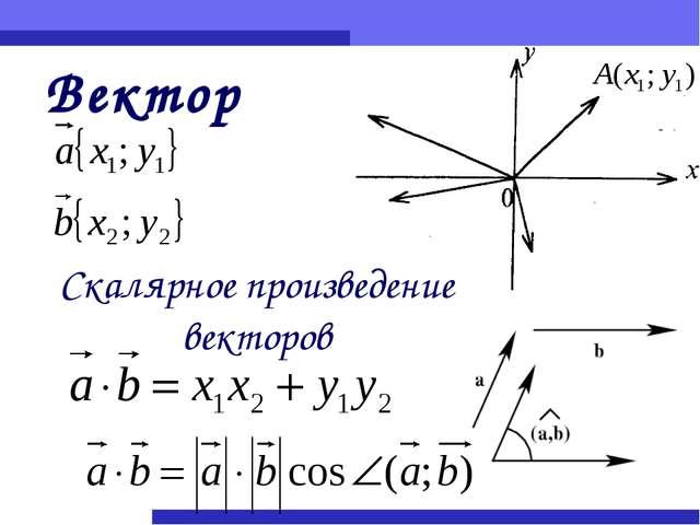 Вектор Скалярное произведение векторов