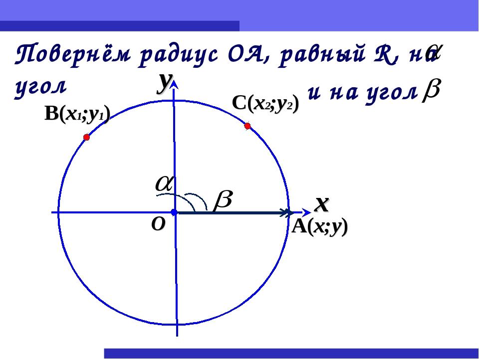 x y O Повернём радиус ОА, равный R, на угол A(x;y) и на угол