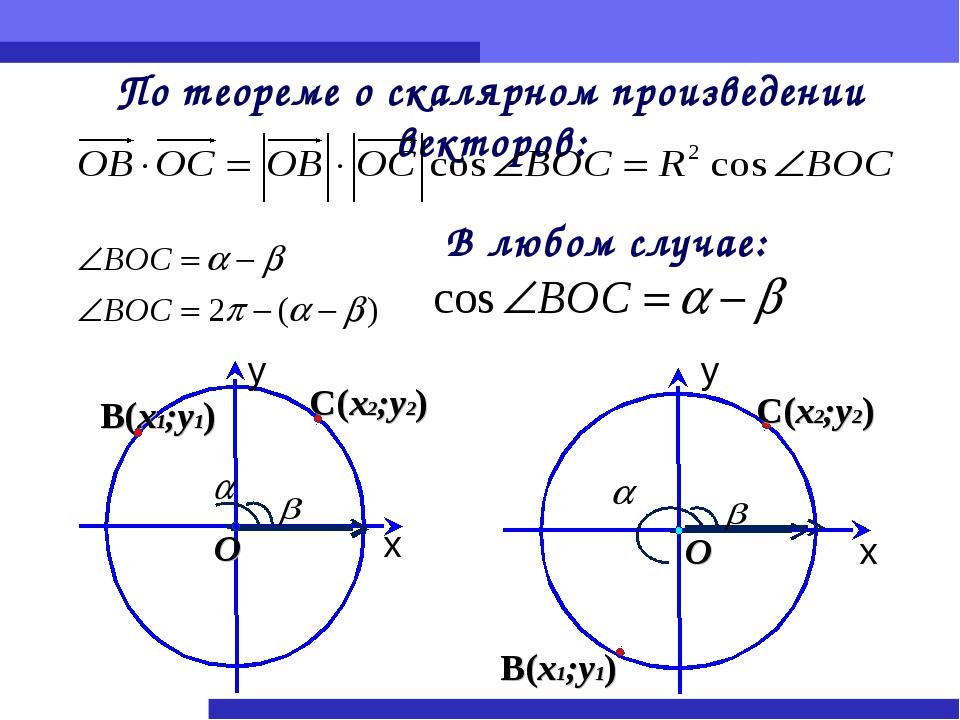 у По теореме о скалярном произведении векторов: В любом случае: х