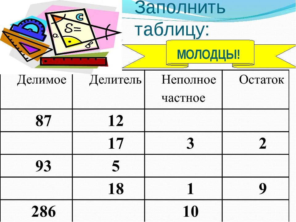 Заполнить таблицу: МОЛОДЦЫ!