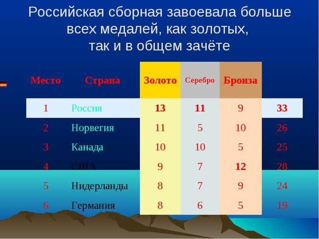 Российская сборная завоевала больше всех медалей, как золотых, так и в общем...