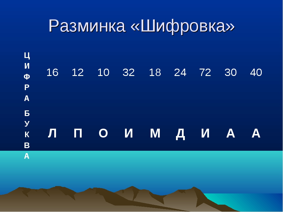 Разминка «Шифровка» Ц И Ф Р А 16 12 10 32 18 24 72 30 40 Б У К В А...