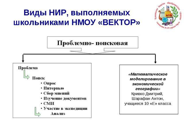 Виды НИР, выполняемых школьниками НМОУ «ВЕКТОР» «Математическое моделирование...