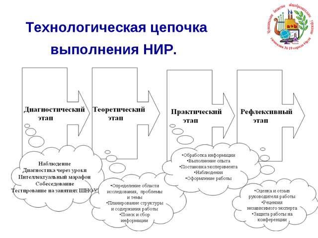 Технологическая цепочка выполнения НИР.