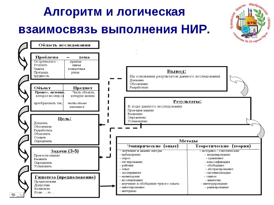 Алгоритм и логическая взаимосвязь выполнения НИР.