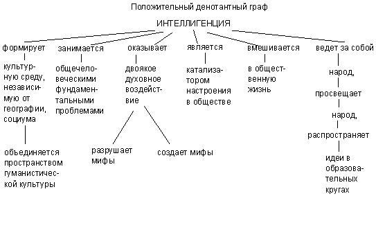 Denotatni graf.JPG