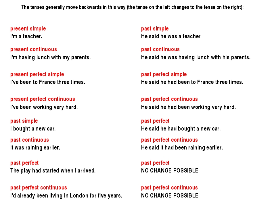 The tenses generally move backwards in this way (the tense on the left change...