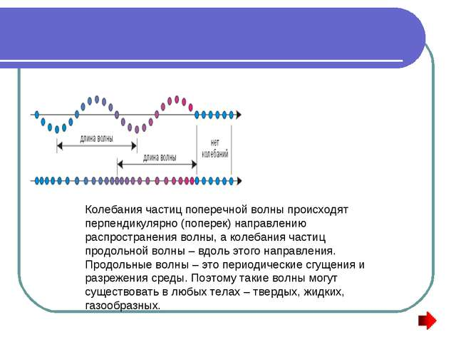 Колебания частиц поперечной волны происходят перпендикулярно (поперек) направ...