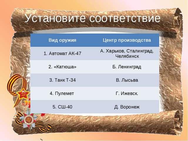 Установите соответствие Вид оружияЦентр производства 1. Автомат АК-47А. Хар...