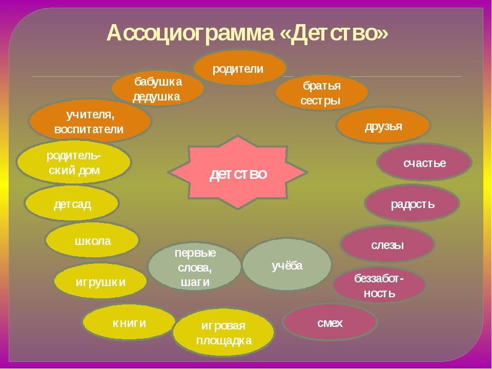 Ассоциограмма «Детство»             детство учителя, воспитатели...