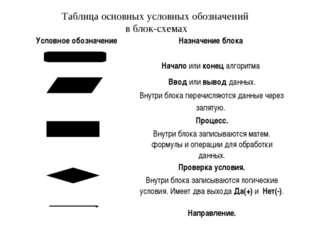 Таблица основных условных обозначений в блок-схемах Условное обозначение Наз