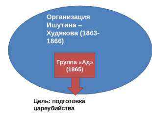 Организация Ишутина – Худякова (1863-1866) Группа «Ад» (1865) Цель: подготов
