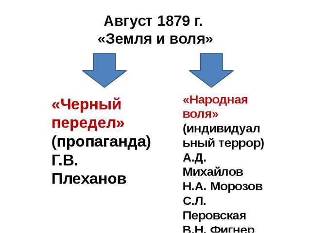 Август 1879 г. «Земля и воля» «Черный передел» (пропаганда) Г.В. Плеханов «На...