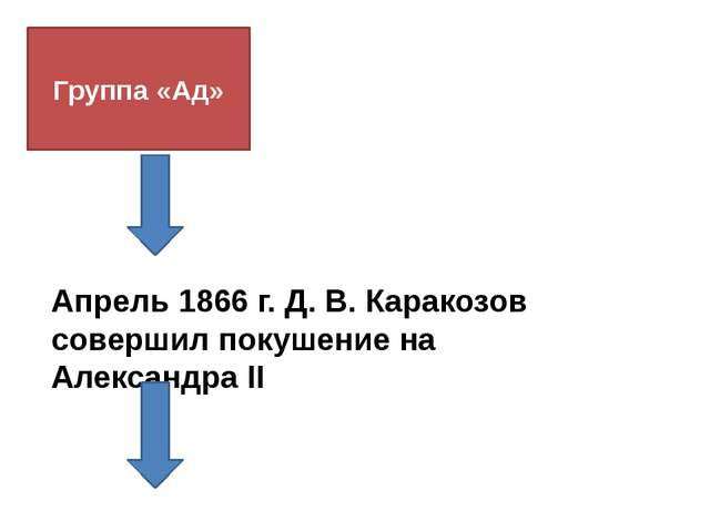 Группа «Ад» Апрель 1866 г. Д. В. Каракозов совершил покушение на Александра II
