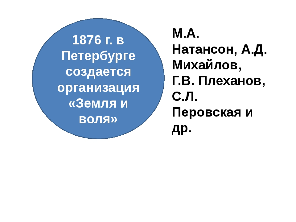 1876 г. в Петербурге создается организация «Земля и воля» М.А. Натансон, А.Д....