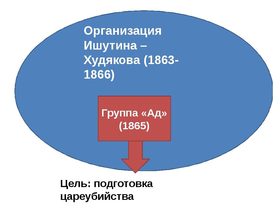 Организация Ишутина – Худякова (1863-1866) Группа «Ад» (1865) Цель: подготов...
