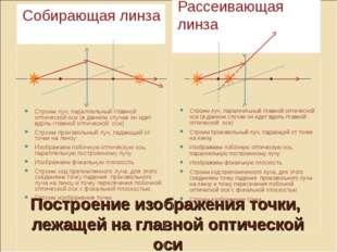 Построение изображения точки, лежащей на главной оптической оси Собирающая ли