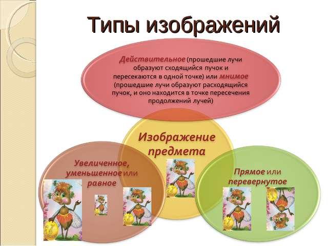 Типы изображений