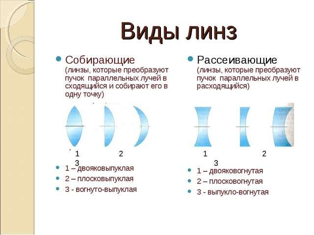 Виды линз Собирающие (линзы, которые преобразуют пучок параллельных лучей в с...