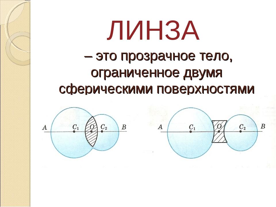 – это прозрачное тело, ограниченное двумя сферическими поверхностями ЛИНЗА