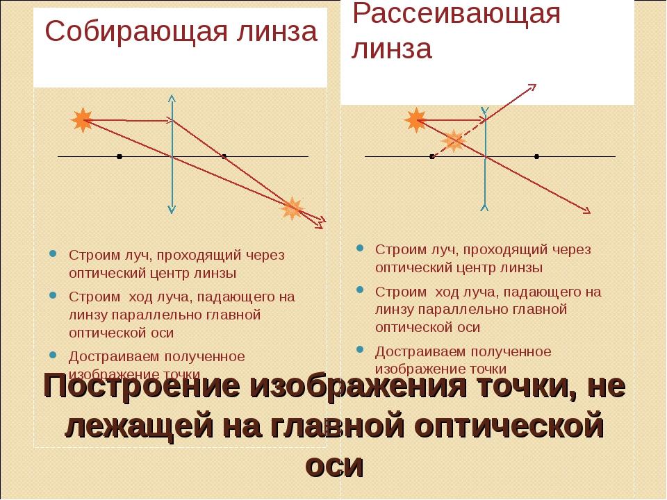 Построение изображения точки, не лежащей на главной оптической оси Собирающая...