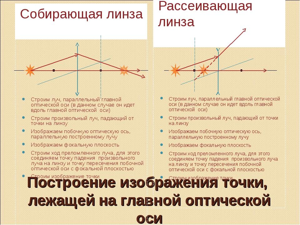 Построение изображения точки, лежащей на главной оптической оси Собирающая ли...