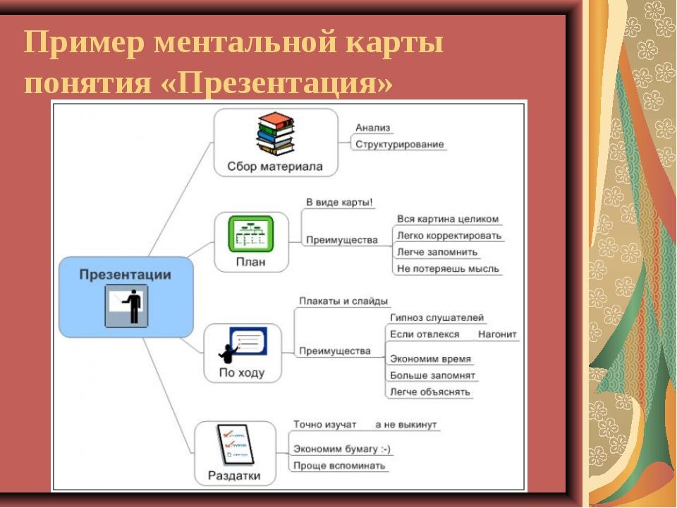 Пример ментальной карты понятия «Презентация»