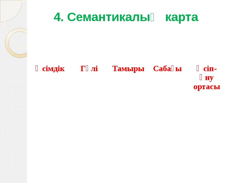 4. Семантикалық карта Өсімдік Гүлі Тамыры Сабағы Өсіп-өну ортасы