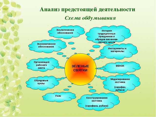 Анализ предстоящей деятельности Схема обдумывания