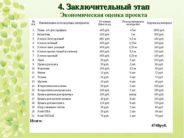 4. Заключительный этап Экономическая оценка проекта № п/пНаименование исполь...