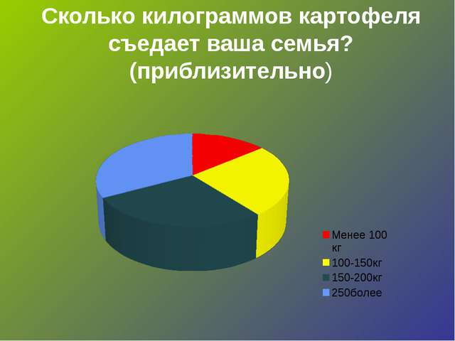 Сколько килограммов картофеля съедает ваша семья?(приблизительно)