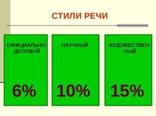 СТИЛИ РЕЧИ ОФИЦИАЛЬНО-ДЕЛОВОЙ НАУЧНЫЙ ХУДОЖЕСТВЕН-НЫЙ 6% 10% 15%