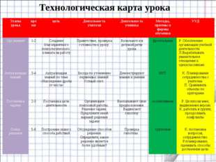 Технологическая карта урока Этапы урокавремяцельДеятельность учителяДеяте