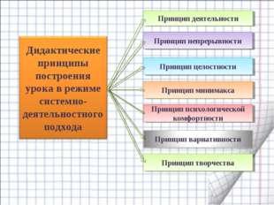 Принцип деятельности Принцип непрерывности Принцип целостности Принцип минима
