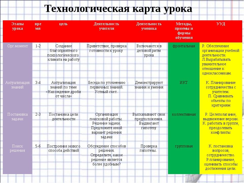 Технологическая карта урока Этапы урокавремяцельДеятельность учителяДеяте...