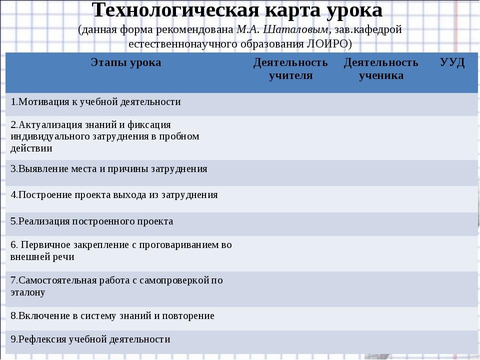 Технологическая карта урока (данная форма рекомендована М.А. Шаталовым, зав.к...