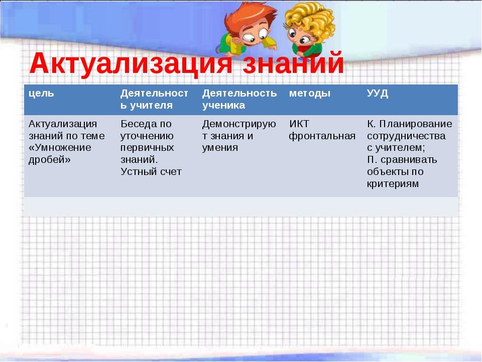 Актуализация знаний цельДеятельность учителяДеятельность ученикаметодыУУД...