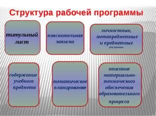 Структура рабочей программы титульный лист личностные, метапредметные и предм