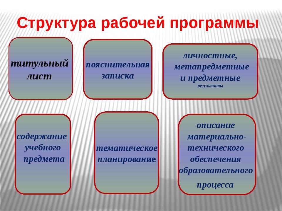 Структура рабочей программы титульный лист личностные, метапредметные и предм...