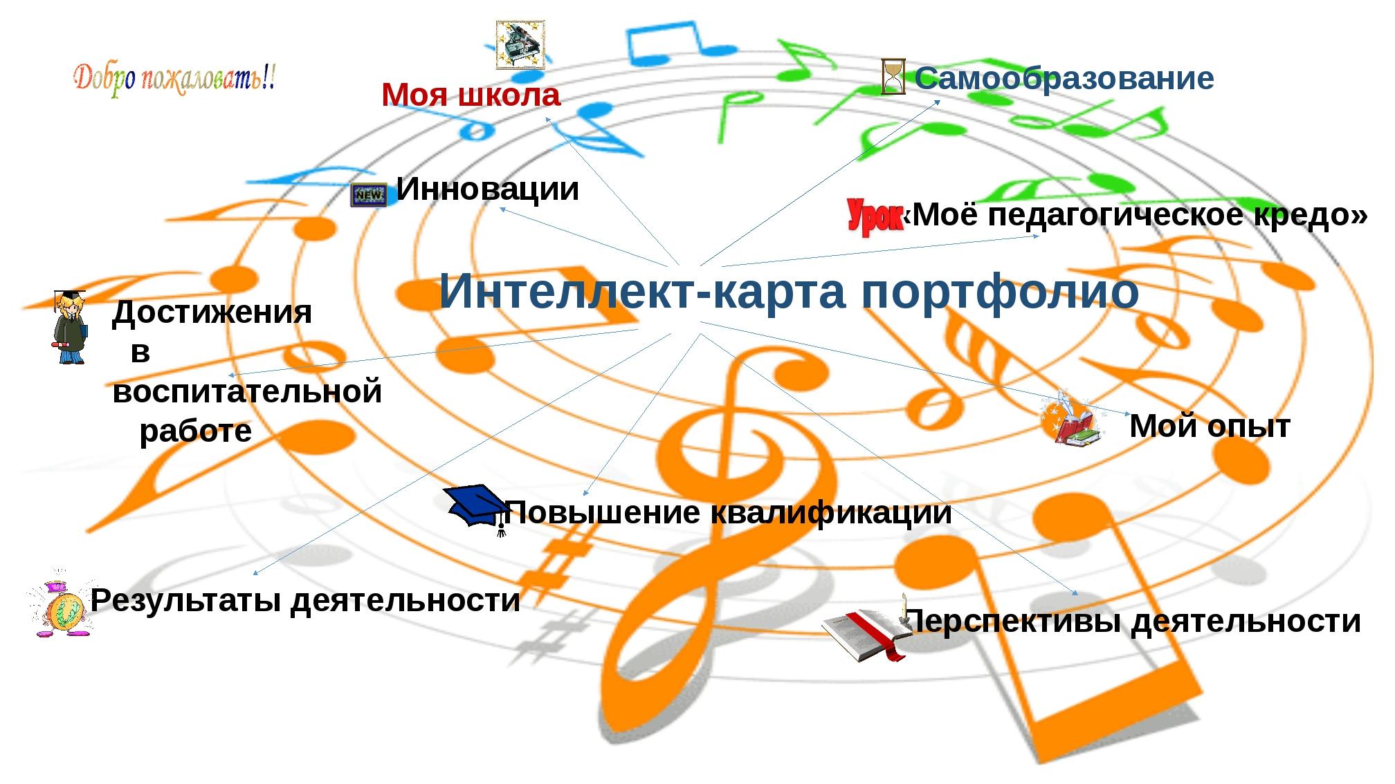 Самообразование Музыка – посредница между жизнью ума и жизнью чувств. Людвиг...