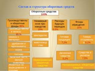 Состав и структура оборотных средств Оборотные средства 100% Производственны