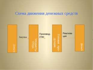 Схема движения денежных средств ПРЕДМЕТЫ ТРУДА Закупка Готовая про- дукция Пр