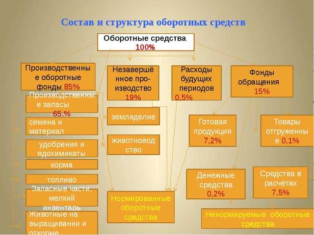 Состав и структура оборотных средств Оборотные средства 100% Производственны...