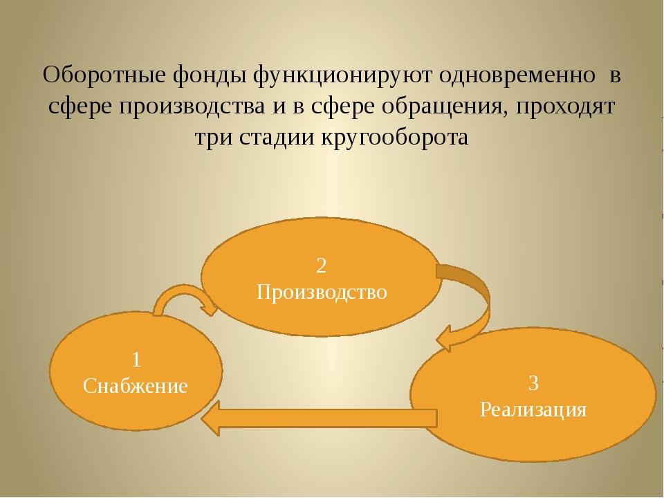 Оборотные фонды функционируют одновременно в сфере производства и в сфере обр...