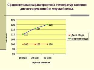 Сравнительная характеристика температур кипения дистиллированной и морской во